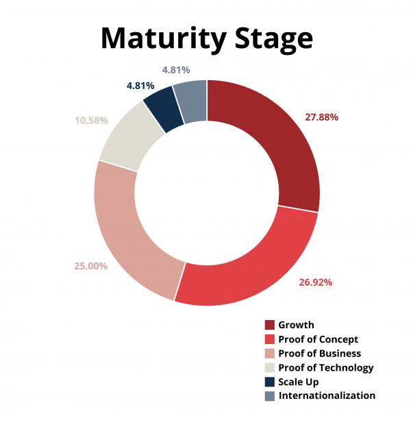 Maturity-Stage_slim
